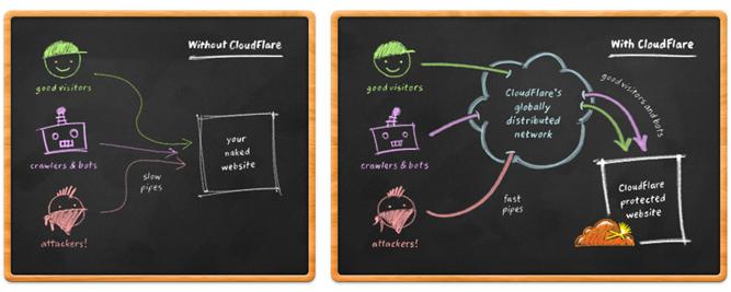 Hoe werkt Cloudfare?
